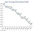 US CMBS Delinquency Rate Slides Below 4% in June