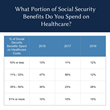 Growing Number of Retirees Say Healthcare Costs Take Up to One-Half of Their Social Security, According to Recent Survey by The Senior Citizens League
