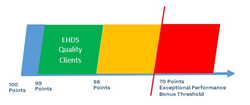 Encompass clinical quality clients performed high on the MIPS exceptional performance scale.