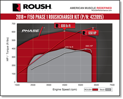 The 2018 ROUSH Phase 1 Supercharger Kit boosts the truck to 650 horsepower and 610 lb-ft of torque adding an additional 255 horsepower and 210 lb-fts.