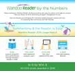 Demco Software's Summer Reading Solution Plays Powerful Role in Nationwide Literacy