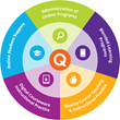 Online Learning Consortium Unveils Quality Scorecard for Online Student Support