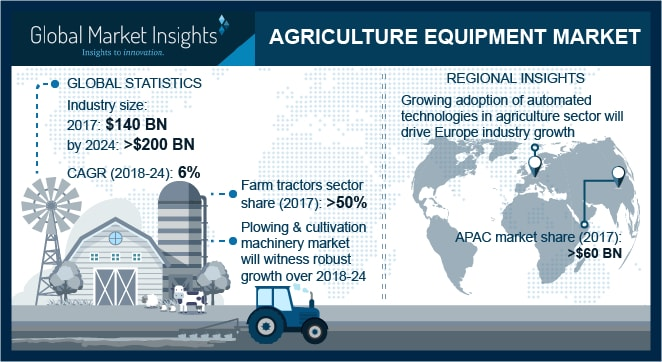 Farm Equipment Market Will See 6% Growth to Value US $200B