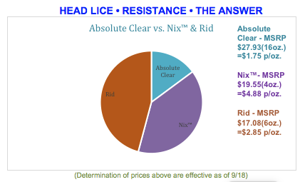 Protect You Kids and Fight Super Lice in Schools with O C 's