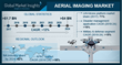 At 10%+ gains, Aerial Imaging Market to value US$4bn by 2024 | AeroVironment, DJI, EagleView, Fugro, Google, and 17 Other Companies Profiled
