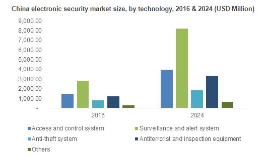 Electronic Security Market To See 10 Gains To 2024 Top