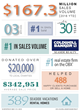 Coldwell Banker Seaside Realty Announces Record Breaking Sales and Leads the Outer Banks Real Estate Market