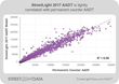 StreetLight Data Unveils Accurate On-Demand Traffic Counts for 4 Million Miles of Roadway – Nearly Every Road in the Continental U.S.