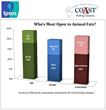 Youth, Gender Play Big Part in Openness to Healthy Animal Fats, Fourth Annual Coast Packing/Ipsos Survey Reveals