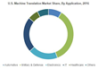 Machine Translation Market Value to Reach $1.5 Bn by 2024