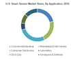 Smart Sensors Market to see 16% Growth to Reach US$80 Bn by 2024