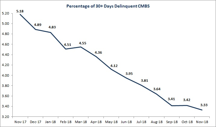 US CMBS Delinquency Rate Drops in November