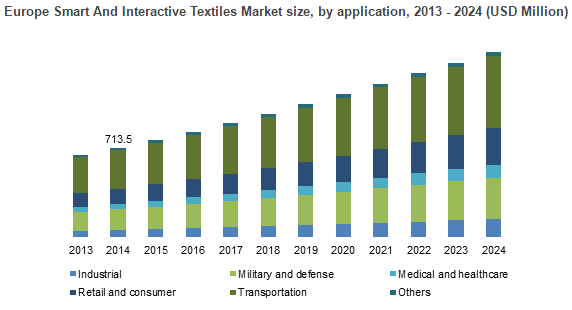 Smart & Interactive Textiles Market Will Cross US$6 5bn by 2024