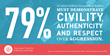 New Poll: American Voters Believe Political Leaders Fail to Deliver Civility, Authenticity and Respect