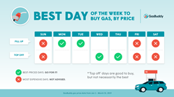GasBuddy's Best Day to Buy Gas Chart 2019