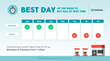 GasBuddy's Best Day to Buy Gas By Wait Times Chart, 2019