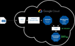 Mastermind CVR Available in Google Cloud