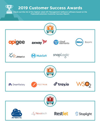 The Top API Management Software Vendors According to the