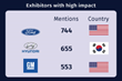 Ford Earns Significant Media Coverage at the New York International Auto Show According to a Fullintel Media Impact Report
