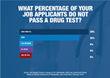 New Survey: Two-Thirds of Businesses See Applicants Fail Drug Tests