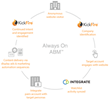 KickFire Unveils New Integration for the Integrate Platform Enabling an Always-On Account Based Marketing Strategy