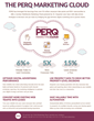 PERQ Marketing Cloud for the multifamily industry
