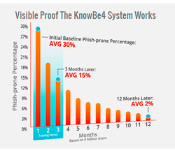 New KnowBe4 Benchmarking Report Unveils Untrained Users Pose