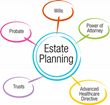 Attorney Ryan Saboff Discusses What Can be Learned About Estate Planning from Celebrities