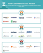 The Top Corporate Performance Management Software Vendors According to the FeaturedCustomers Summer 2019 Customer Success Report Rankings