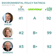 Best Presidential Candidates For Climate Change: Inslee Warren ..