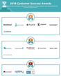 The Top Grant Management Software Vendors According to the FeaturedCustomers Summer 2019 Customer Success Report Rankings