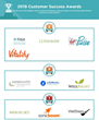 The Top Corporate Wellness Management Software Vendors According to the FeaturedCustomers Summer 2019 Customer Success Report Rankings