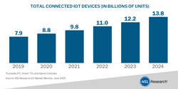 451 Research IoT Market Monitor Total Connected IoT Devices
