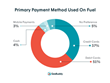 GasBuddy Study Reveals Americans Prefer Debit Cards to Credit When at the Gas Pump