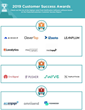 The Top Push Notification Software Vendors According to the FeaturedCustomers Fall 2019 Customer Success Report Rankings