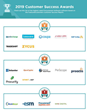 The Top Procurement Software Vendors According to the FeaturedCustomers Fall 2019 Customer Success Report Rankings