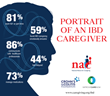 National Study on Caregiving for People Living with Inflammatory Bowel Disease (IBD) Unveils Unique Challenges