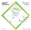 Users Reveal Top Four Customer Service Management (CSM) Vendors for User Satisfaction Through SoftwareReviews