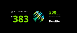 WillowTree ranks number 383 on Deloitte's Fast 500