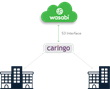 Caringo Partners with Wasabi for Hybrid Cloud Storage Solution
