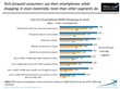 New survey explores U.S. consumers' comfort with technology and its impact on their shopping