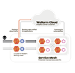 Wallarm Enables Fastest Microservices Environments with Kubernetes-Native Security
