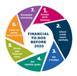 ACCC Offers Seven Tips on what to Achieve Financially Before 2020