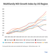 Research Report: What Factors Have Driven Multifamily NOI Growth?
