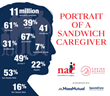 New Research Shines a Light on a Forgotten Generation - GenX Caregivers ''Sandwiched' Between Kids and Parents