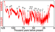 Air temperatures in Greenland increased suddenly ten to thirty degrees 25 times during the last 115,000 years