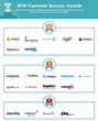 The Top Shipping Software Vendors According to the FeaturedCustomers Winter 2019 Customer Success Report Rankings