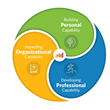 Association for Talent Development Releases Talent Development Capability Model