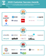 The Top Event Management Software Vendors According to the FeaturedCustomers Winter 2020 Customer Success Report Rankings