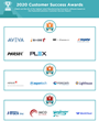 The Top Manufacturing Execution Software Vendors According to the FeaturedCustomers Winter 2020 Customer Success Report Rankings
